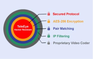 TeleEye hacker resistant technology